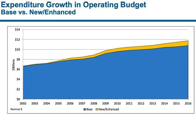 ExpenditureGrowth.jpg