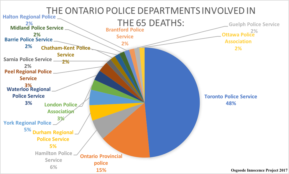 Osgoode Innocence Project 2017-Police Shootings-Police Departments.png