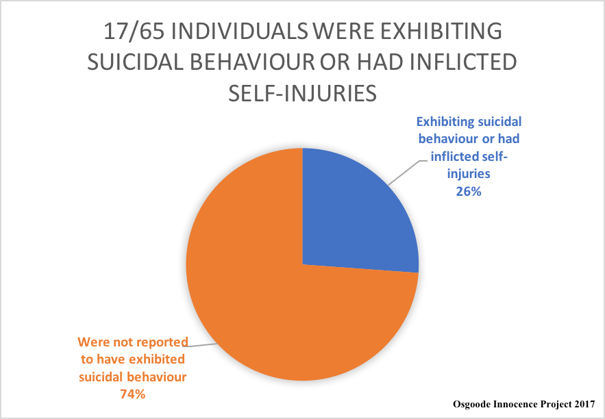 Osgoode Innocence Project 2017-Police Shootings-Suicidal.png