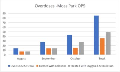 Screen Shot Moss Park Overdoses.png