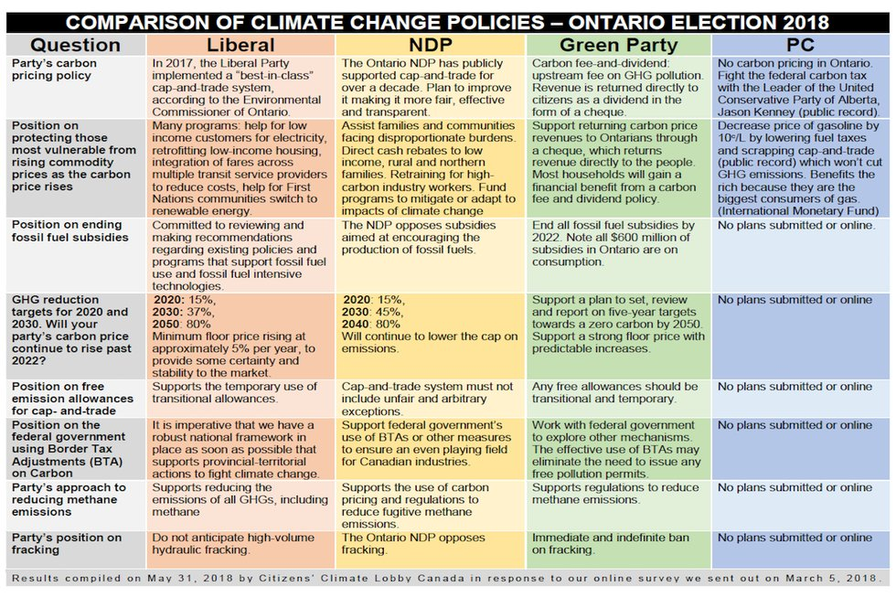 ontario survey climate policies.fw.png