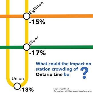 Ontario Line Station Crowding.jpg