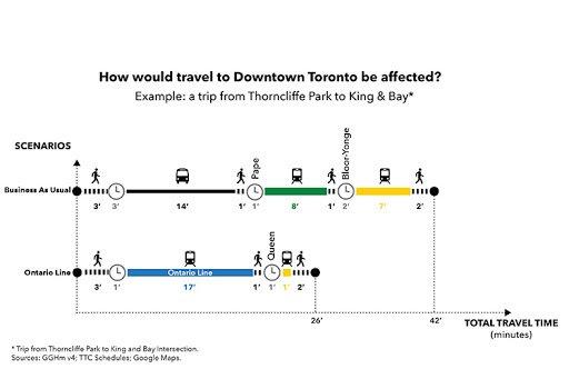 Ontario Line Travel Times.jpg