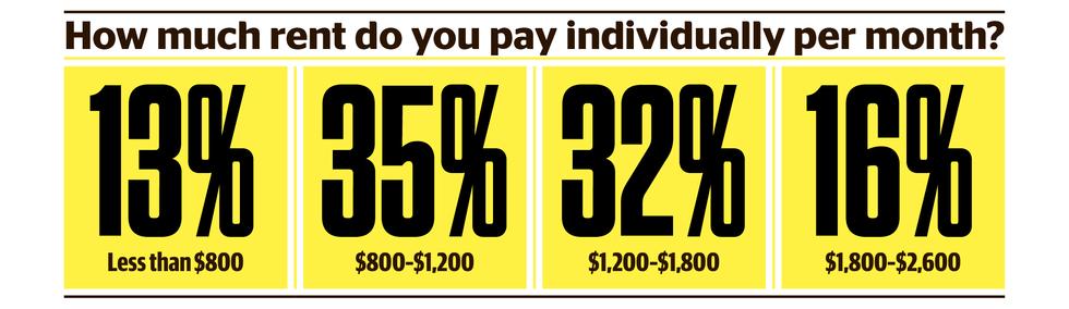 Renter Survey income