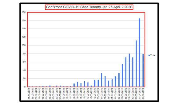 Coronavirus What The Numbers Really Mean For Toronto Now Magazine