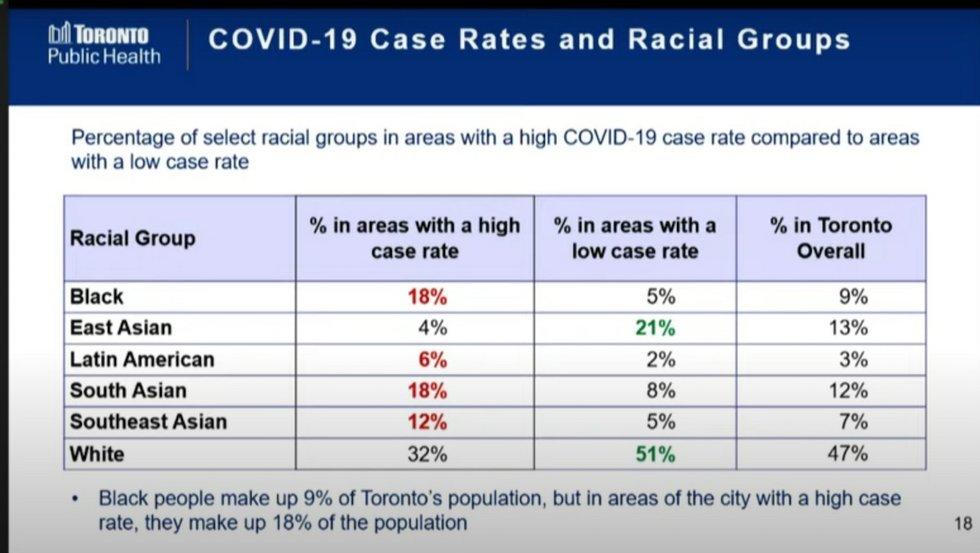 Toronto Public Health covid-19 race data
